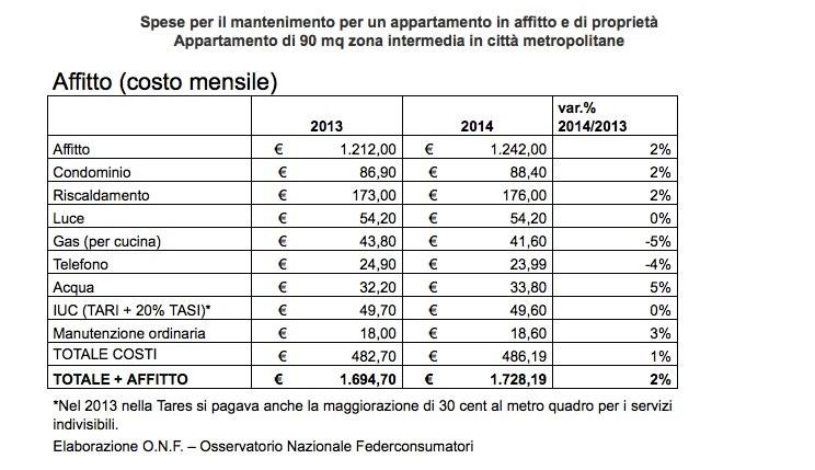 Costi acquisto prima casa fabulous latest frau for Costo notaio acquisto prima casa