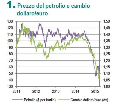 petrolio e cambio euro-dollaro