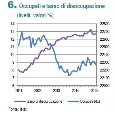 occupazione disoccupazione 2015
