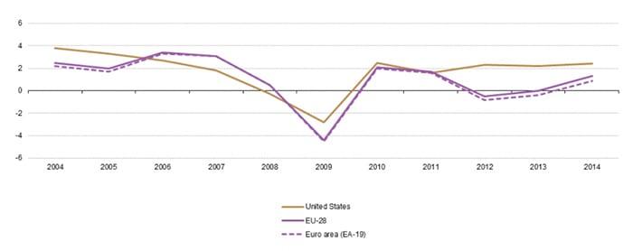 pil storico da 2004 usa europa