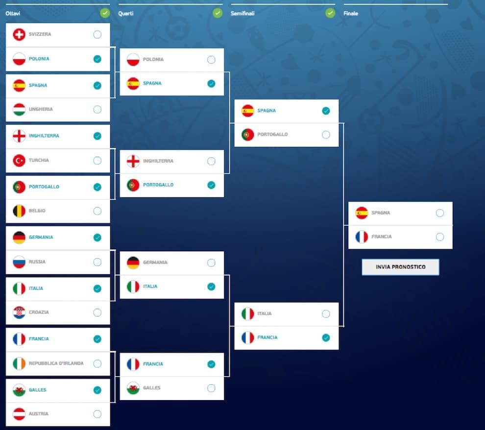 europei calcio grafico