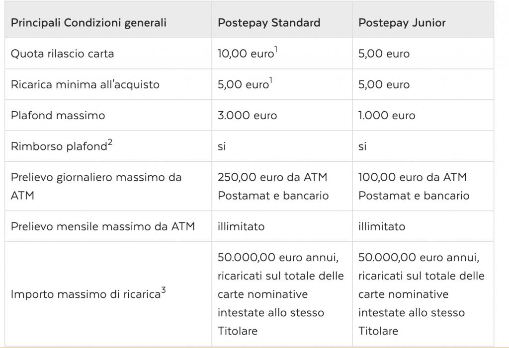 PostePay costi