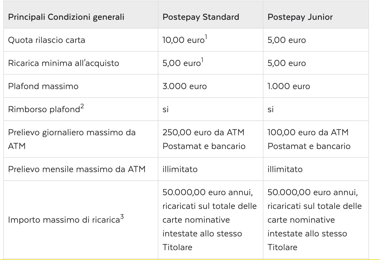 dcdeb10ae782 PostePay o PayPal: quale scegliere? Differenze e costi - Pro e contro