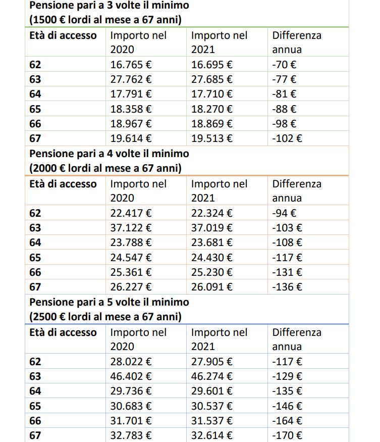 tabelle UIL taglio pensioni